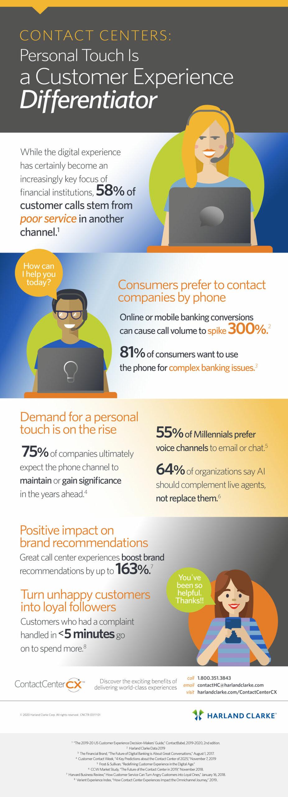 Info Graphic: Customers Prefer Phone